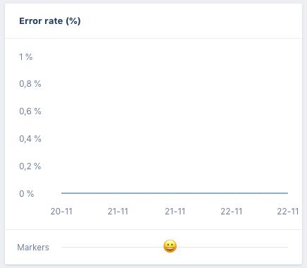 Konfeo - error rate