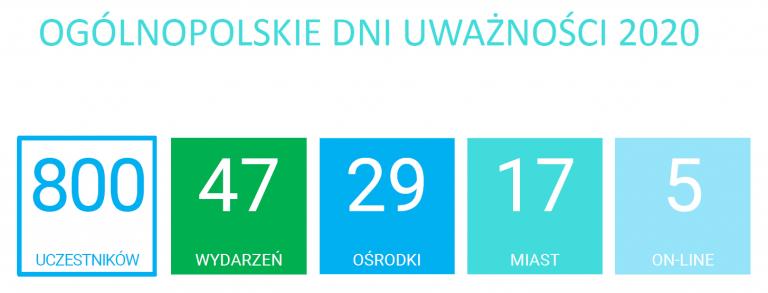 ODU2020 - oficjalne liczby